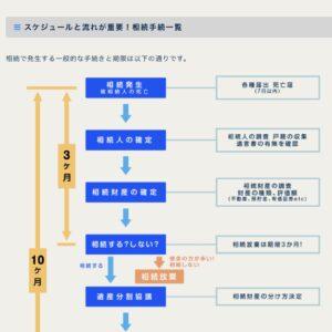 香川県高松市の相続手続き